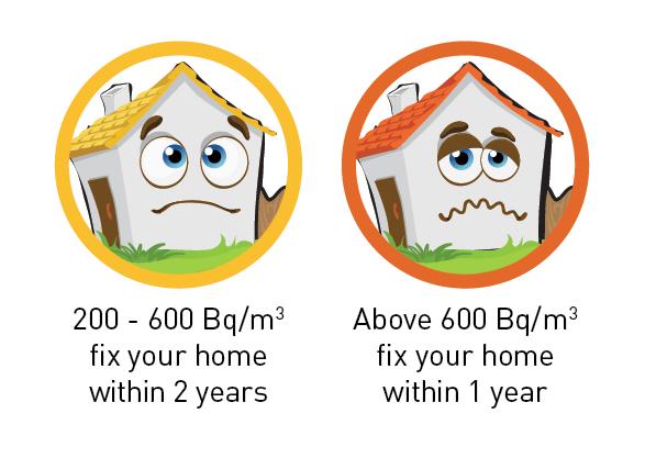 Reduce Radon