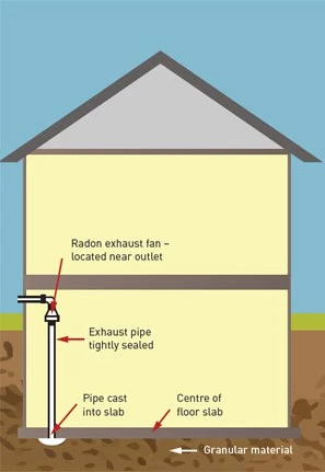 Radon Reduction